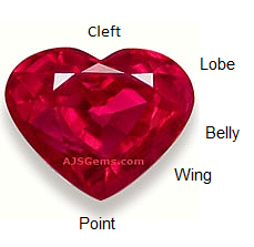 Parts of a Heart Shape Gem